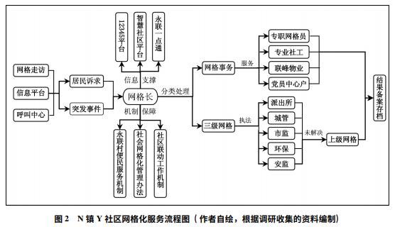 消防监督执法规范化_网格化社会治理:理...中国农村研究网